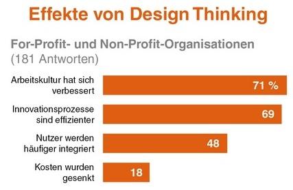 Innovator 39 s guide switzerland dr peter h ttebr uker for Design thinking consulting firms