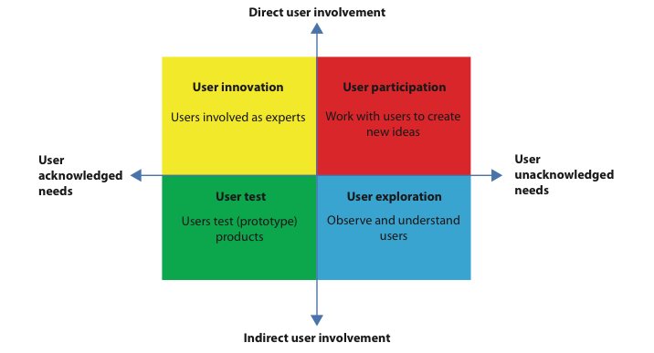 design driven innovation vs user driven Behaviour-driven development (bdd) is very much about conversations and examples but there is a software design part that can be used to bring bdd and domain-driven.