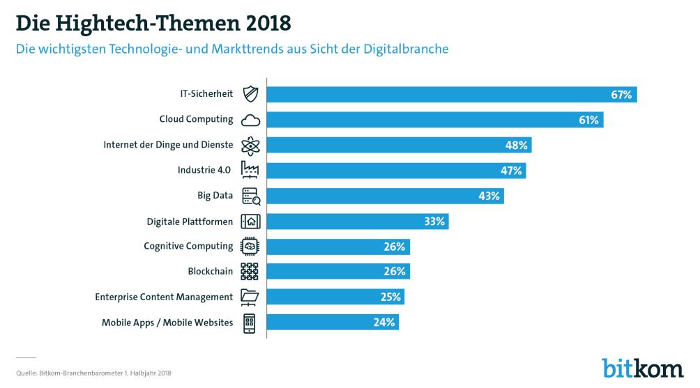 top beratungsunternehmen deutschland